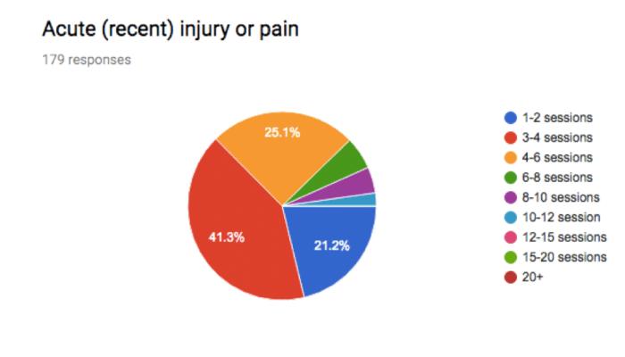Acute Injury or Pain