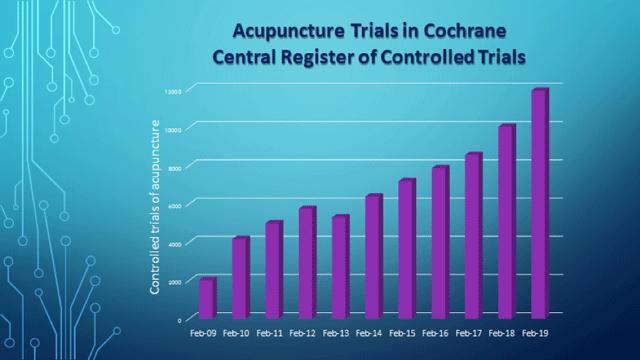 Acupuncture Trials in Cochrane